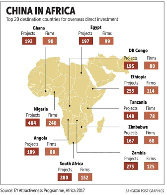 China Business in Africa